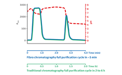 More Productivity & Flexibility in mAb Purification: Cycle Times < 5 Min and 20x More Throughput